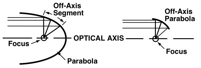 off-axis.jpg